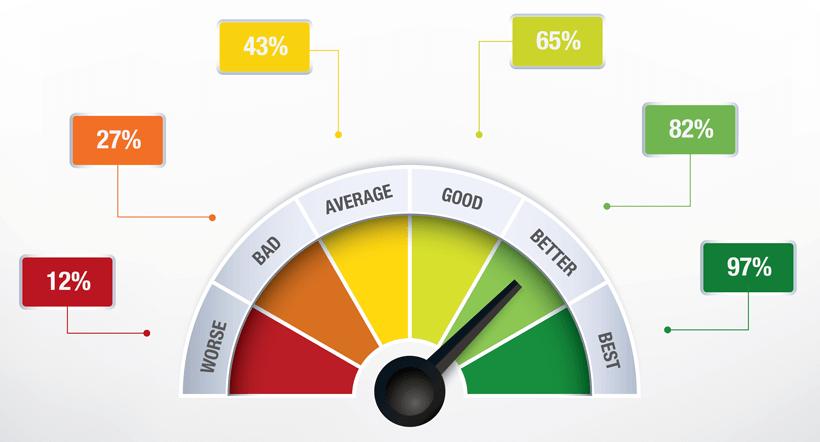 kiểm thử hiệu năng có ảnh hưởng lớn đối với người dùng
