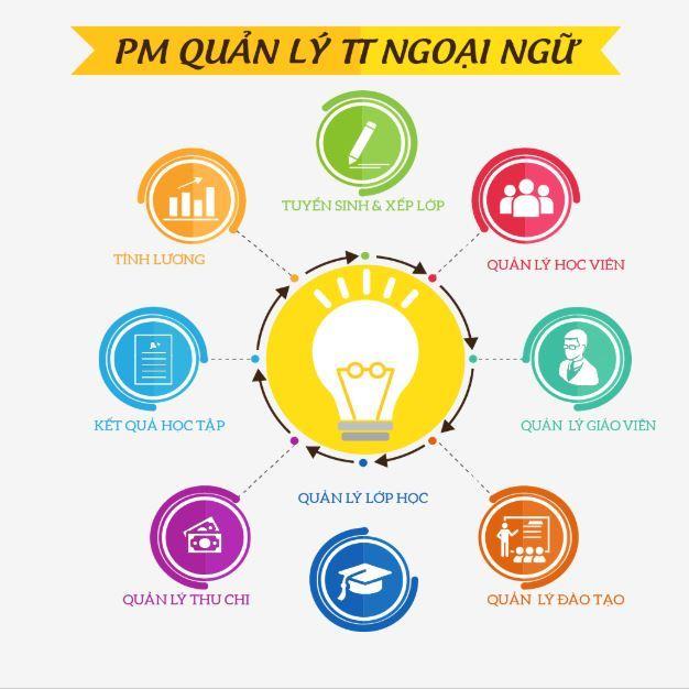 phần mềm quản lý trung tâm ngoại ngữ chuyên nghiệp giúp giải quyết mọi vấn đề