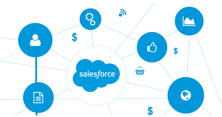 phần mềm SalesForce.