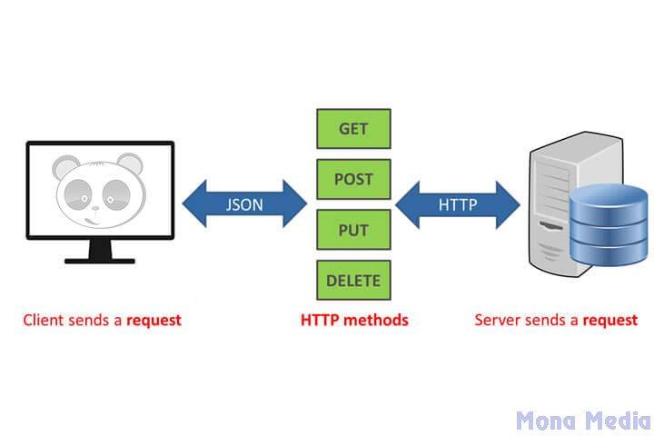 Một số lệnh cơ bản của Rest API