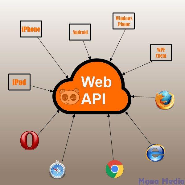 Ứng dụng của Web API