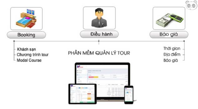 Phần mềm quản lý du lịch - điều hành tour