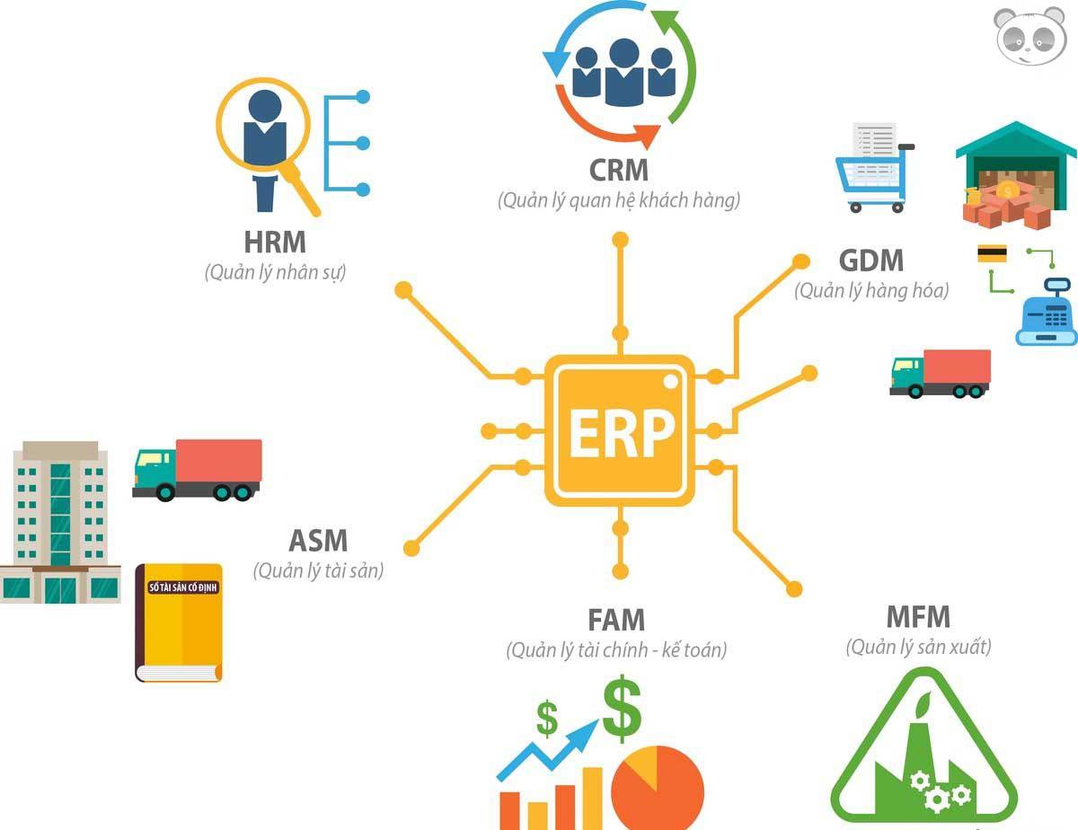 Phần mềm quản lý khách hàng giúp quản lý tốt cho doanh nghiệp