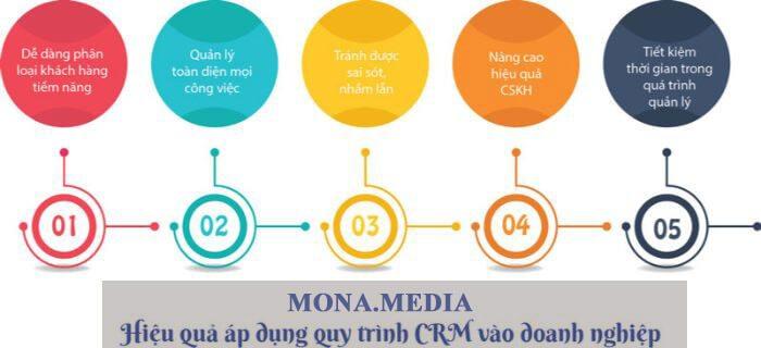 Áp dụng CRM theo đúng quy trình