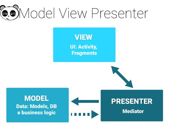 Mô hình MVP cải tiến hơn so với MVC