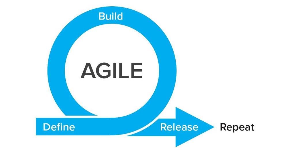 Agile là phương pháp thiết kế phần mềm được đánh giá cao