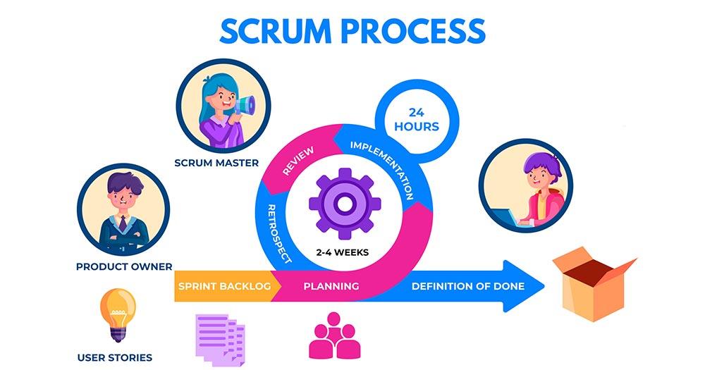 Phát triển phần mềm với Scrum mang nhiều lợi ích