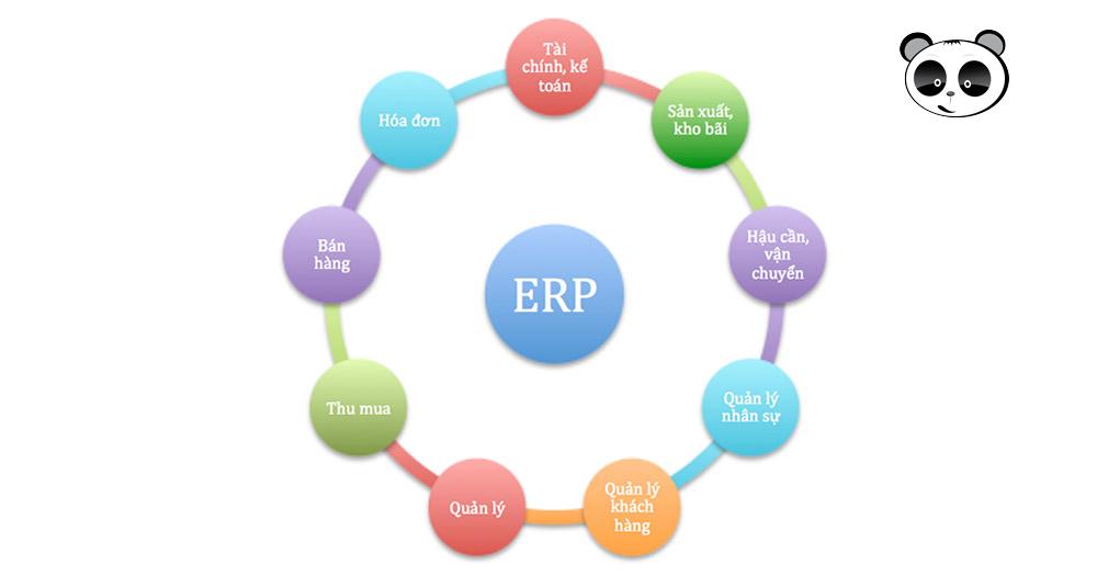 Yêu cầu cơ bản với một phần mềm ERP