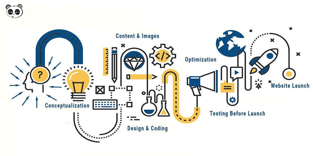 Các bước để thiết kế một website bảo hiểm hoàn chỉnh