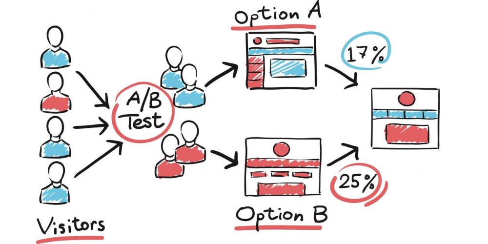 ứng dụng a/b test